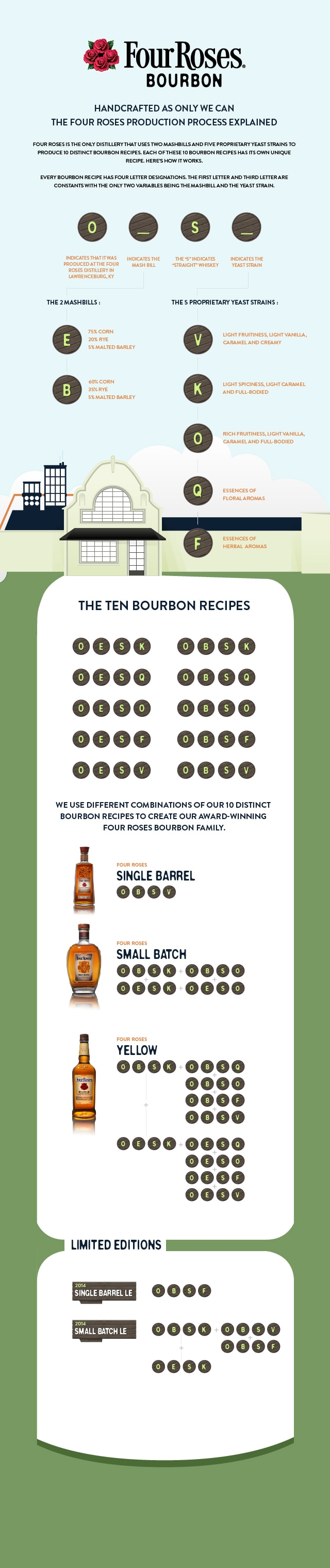Four-Roses-Bourbon-Infographic_FINAL (3)_2104 Limited Editions